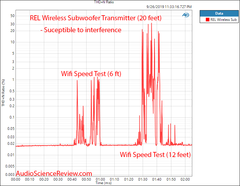 REL Acoustics Ht-Air Wireless Transmitter and Receiver THD+N versus Time Audio Measurements.png