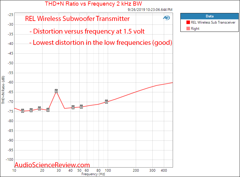 REL Acoustics Ht-Air Wireless Transmitter and Receiver THD vs Frequency  Audio Measurements.png