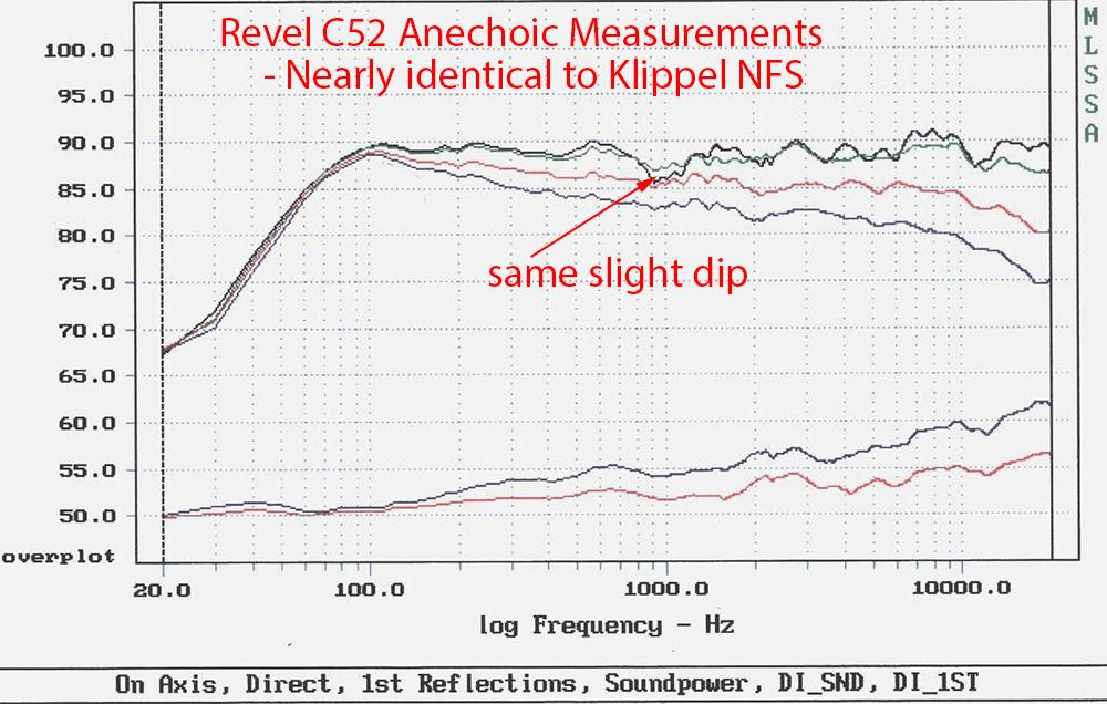 Revel C52 Center Speaker 3-way Anechoic Measurements CEA2034.png