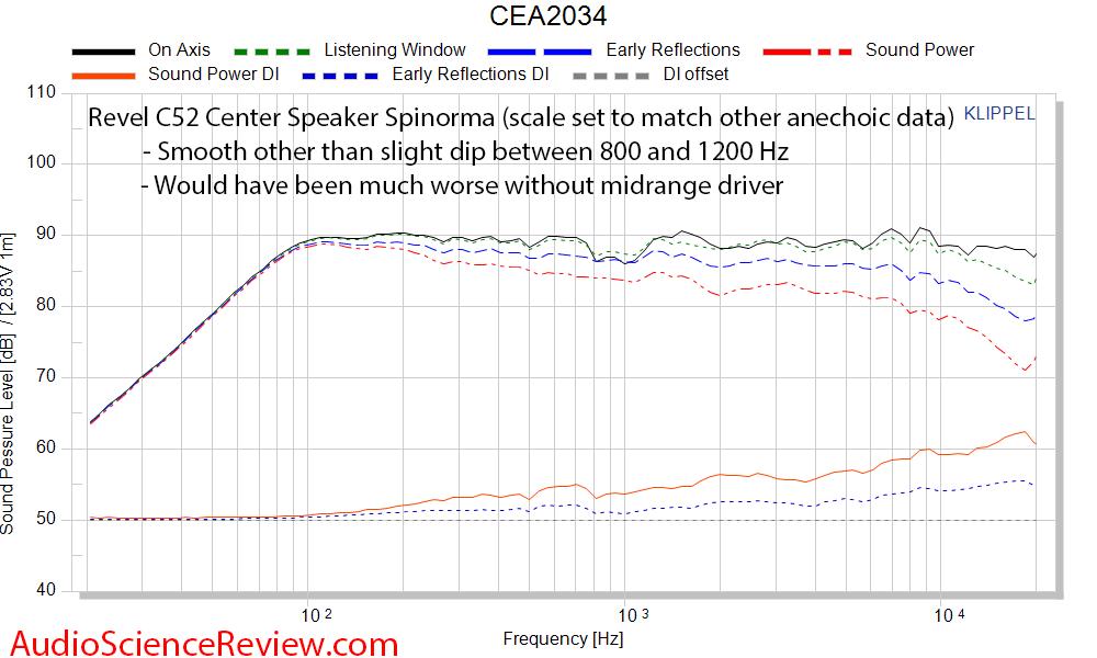 Revel C52 Center Speaker 3-way Measurements CEA2034.png
