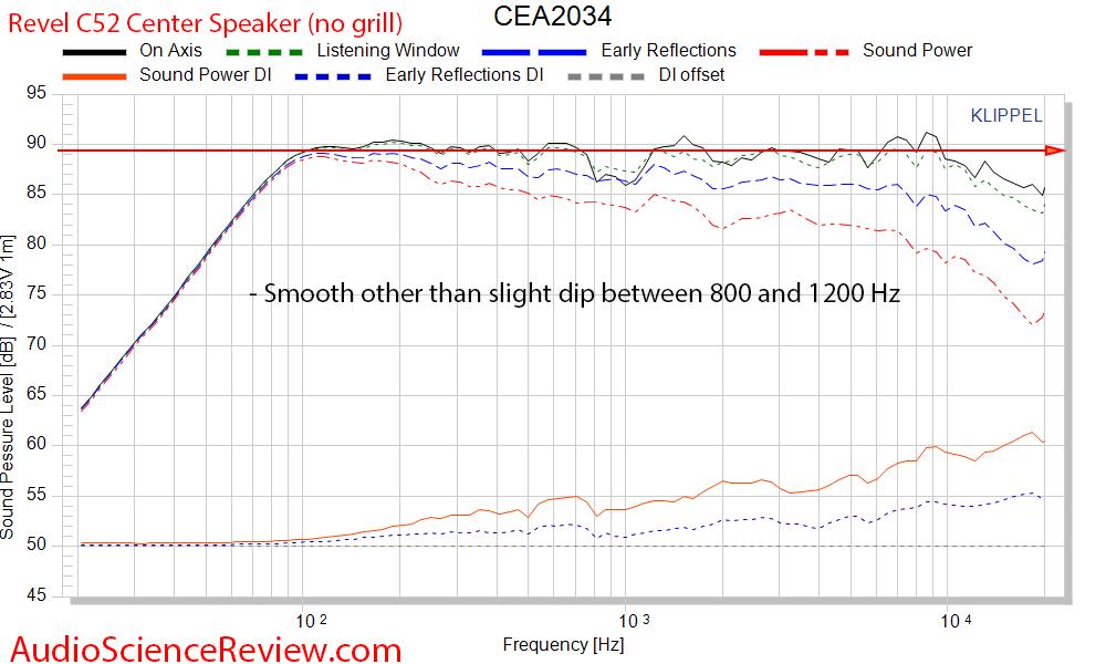 Revel C52 Center Speaker 3-way Measurements CEA2034 Updated.png