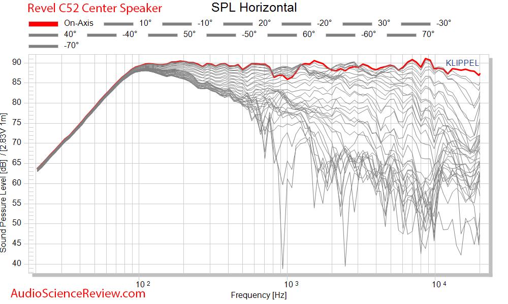 Revel C52 Center Speaker 3-way Measurements Full Vertical Response CEA2034.png