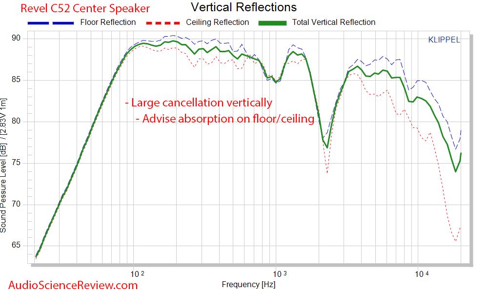 Revel C52 Center Speaker 3-way Measurements Vertical Response CEA2034.png