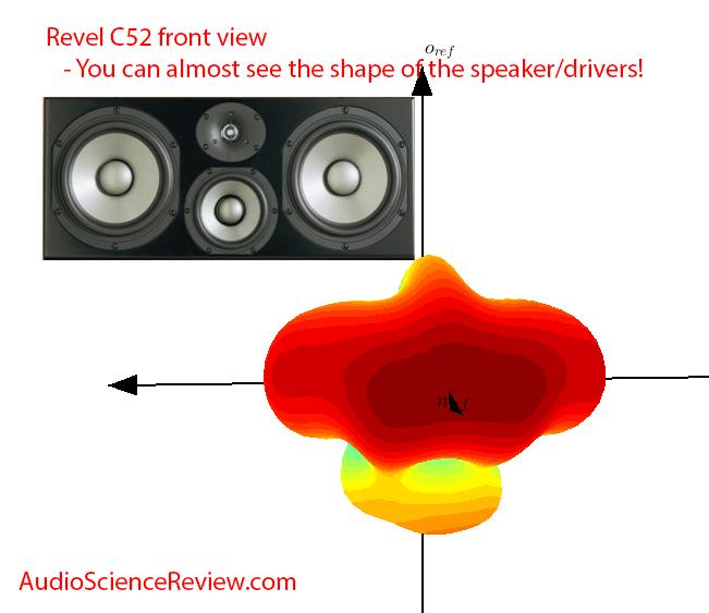 Revel C52 crossover balloon plot forward Measurements.png