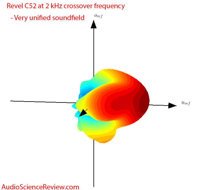Revel C52 crossover balloon plot Measurements.png