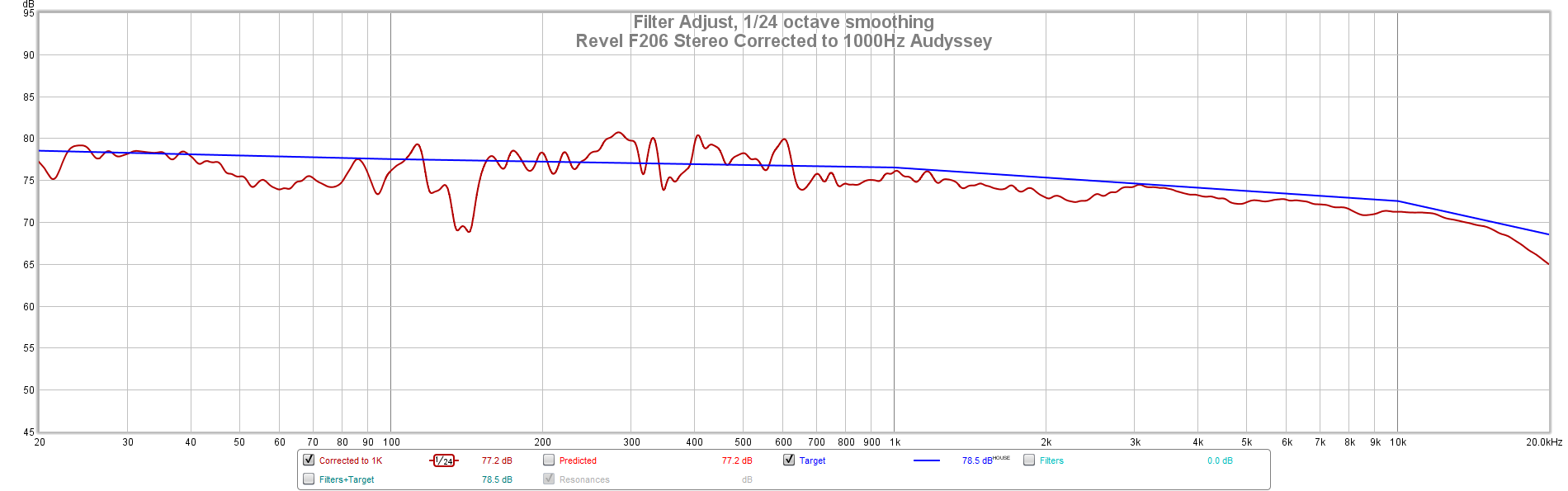 Revel F206 Stereo Corrected to 1000Hz Audyssey.png