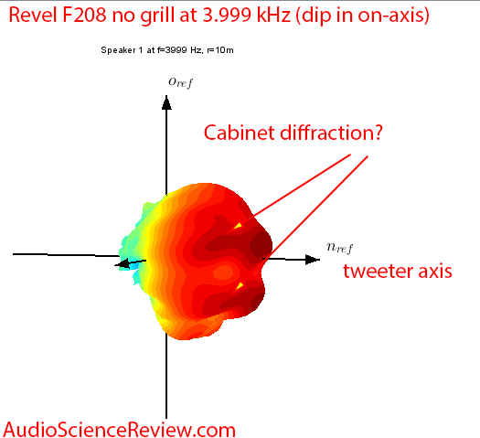 Revel F208 Tower Speaker diffraction loss frequency response audio measurements.png
