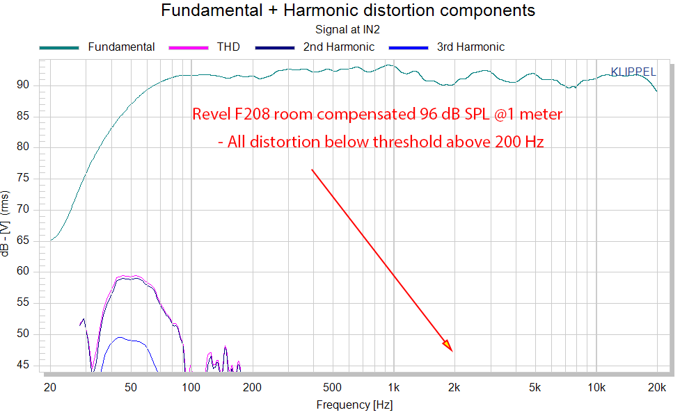 Revel F208 Tower Speaker distortion THD audio measurements.png