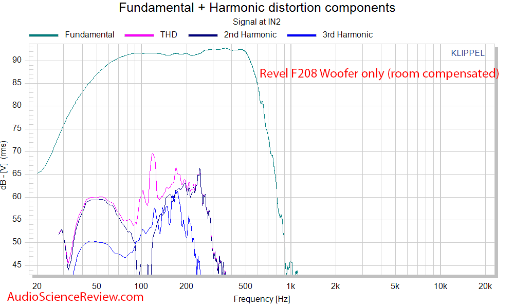 Revel F208 Tower Speaker Woofer distortion and frequency response audio measurements.png