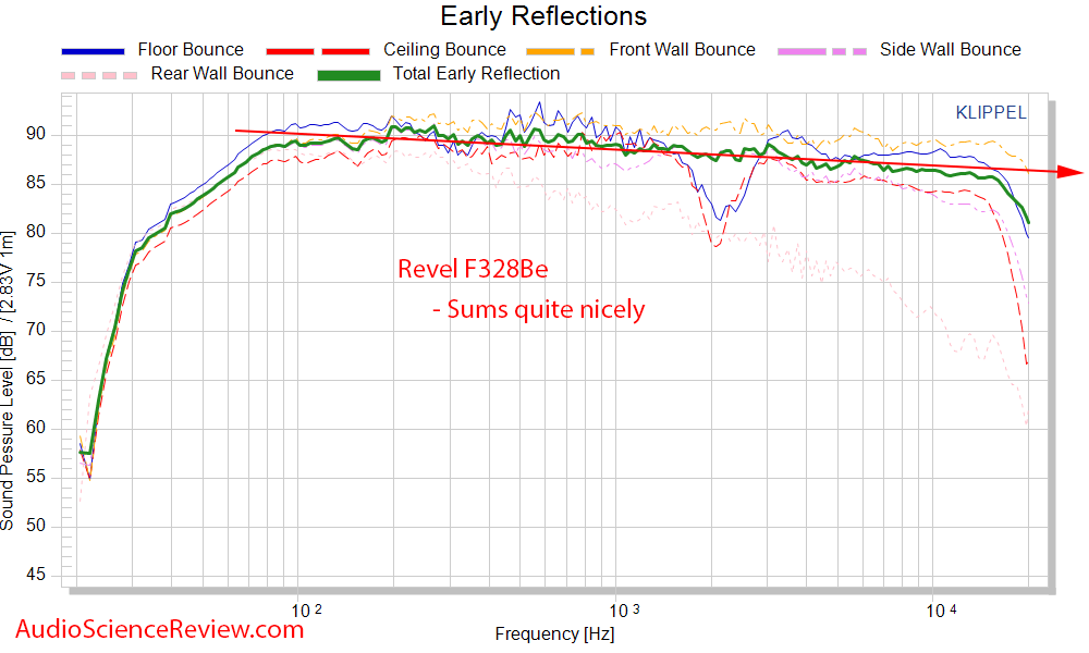 Revel F328Be CEA-2034 Spinorama Early Reflections Frequency Response Measurements.png
