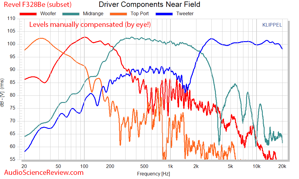 Revel F328Be  Driver and Port frequency response Measurements.png