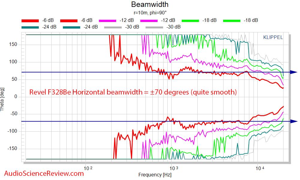 Revel F328Be  Horizontal Beamwidth Speaker Measurements.png