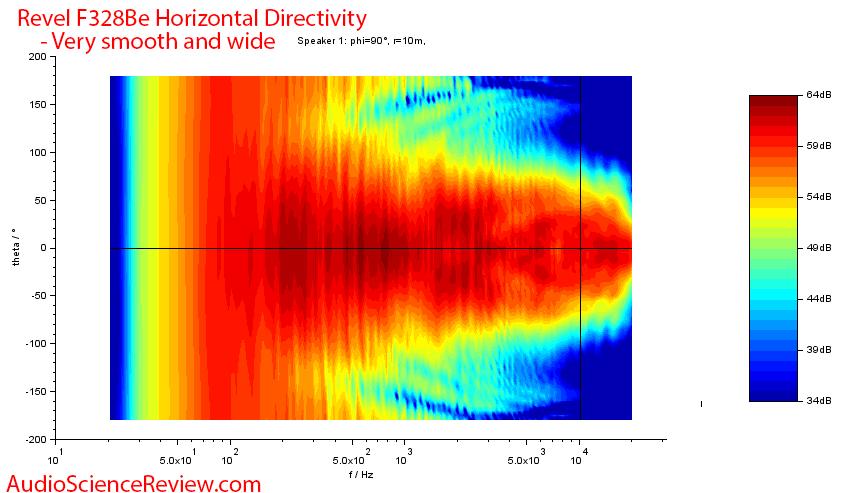Revel F328Be  Horizontal Directivity Speaker Measurements.png