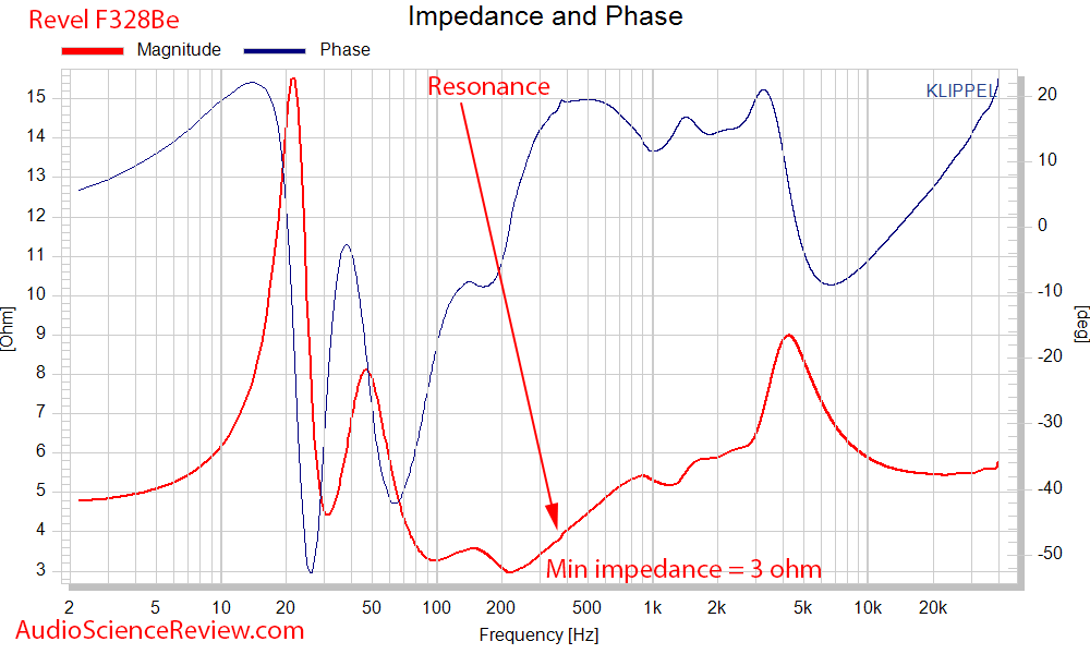 Revel F328Be impedance and phase Measurements.png