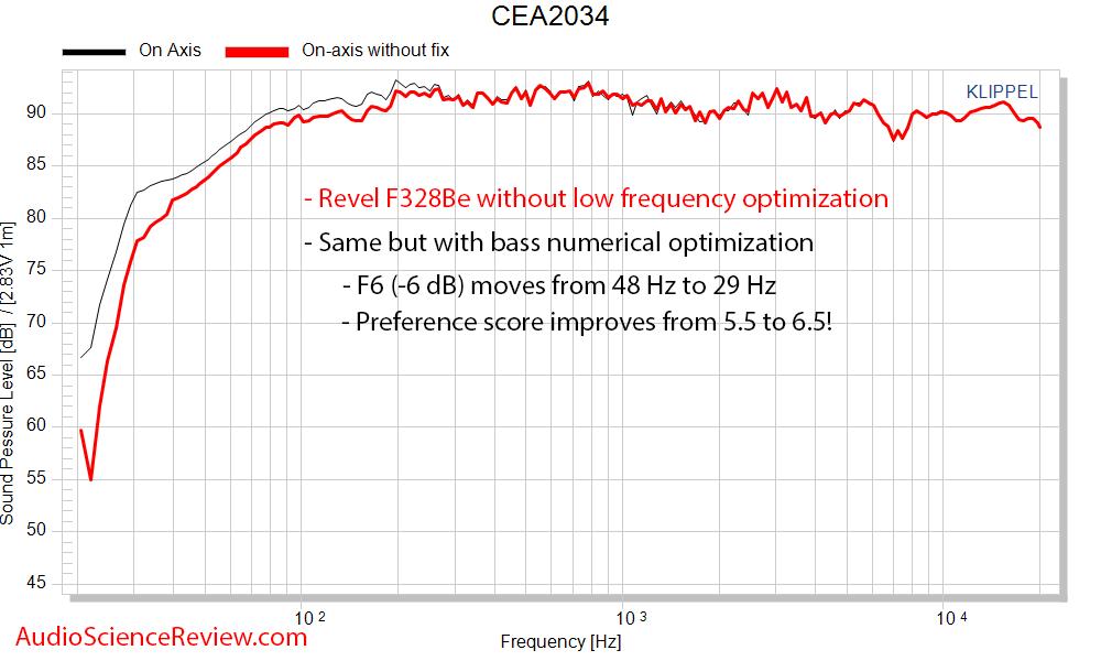 Revel F328Be On-axis response improvement Klippel NFS.png