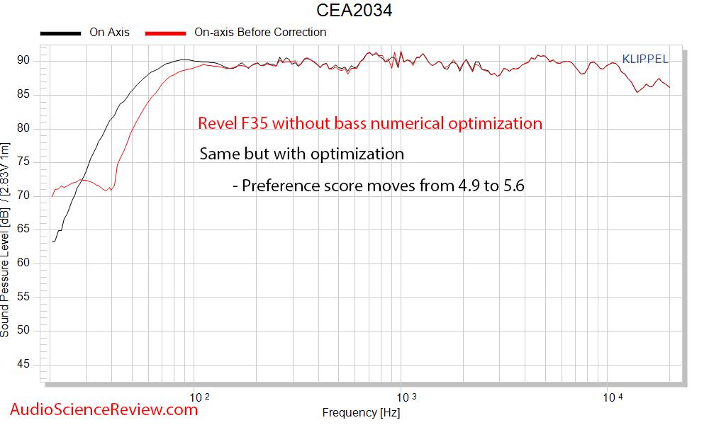 Revel F35 On-axis response improvement Klippel NFS.png