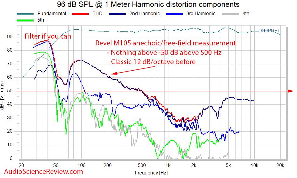 Revel M105 bookshelf speaker Distortion THD Measurements Audio Measurements.png