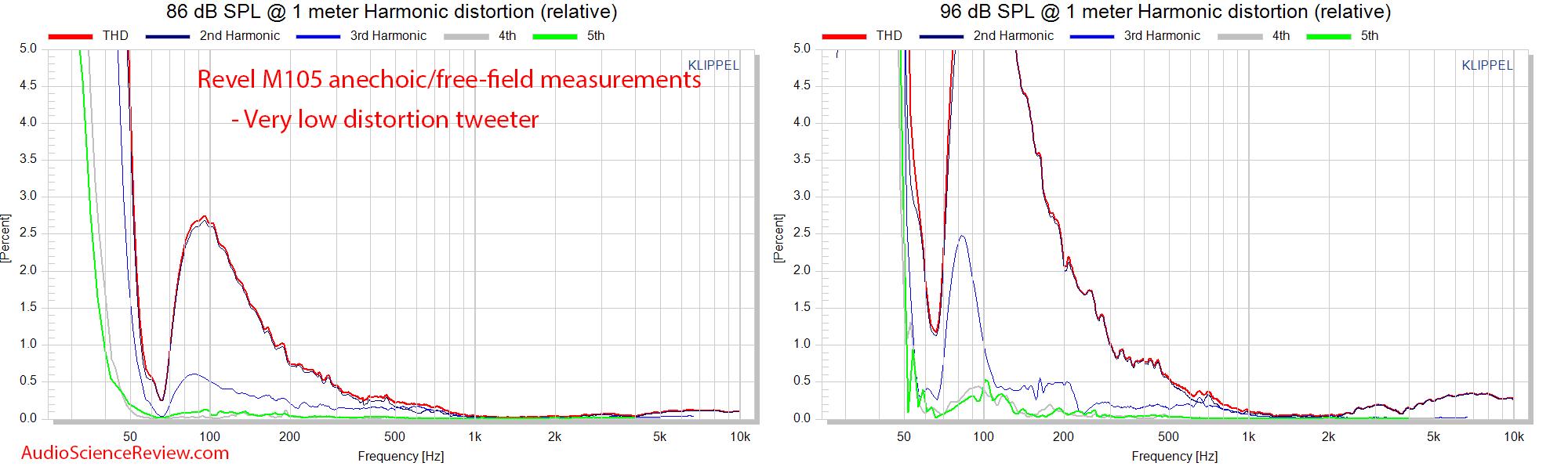 Revel M105 bookshelf speaker Distortion THD Relative Measurements Audio Measurements.png
