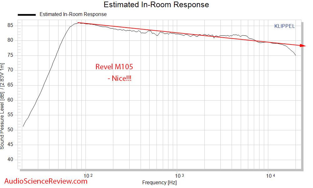 Revel M105 bookshelf speaker Spinorama CTA-2034 Predicted In-room Frequency Response Measureme...png