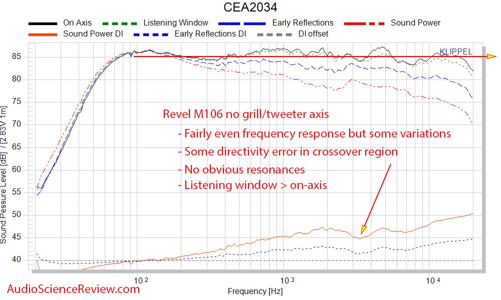 Revel M106 bookshelf speaker spinorama CEA2034 frequency response measurents.png