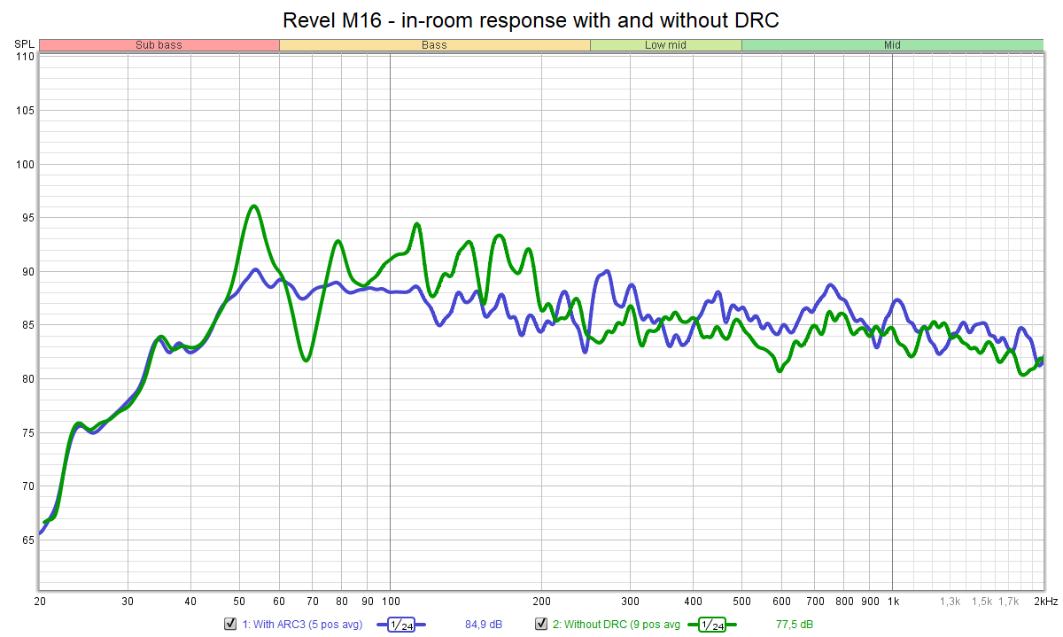 Revel M16 - in-room response with and without DRC.png
