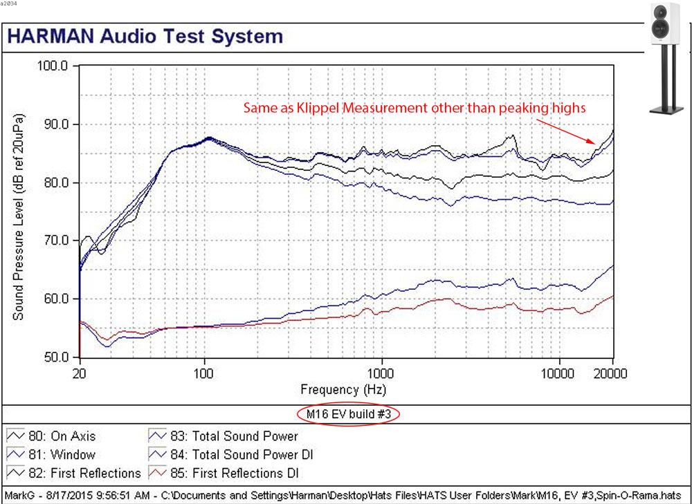 Revel M16 Standmount Bookshelf High-end Speaker Harman Spin Measurements.jpg
