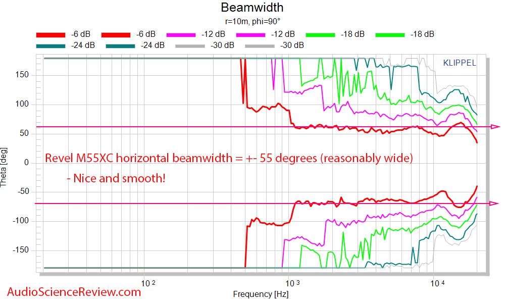Revel M55XC Wall-mount outdoor speaker Beamwidth Response measurement.png