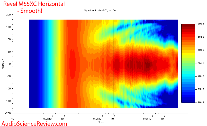Revel M55XC Wall-mount outdoor speaker Horizontal Directivity Response measurement.png