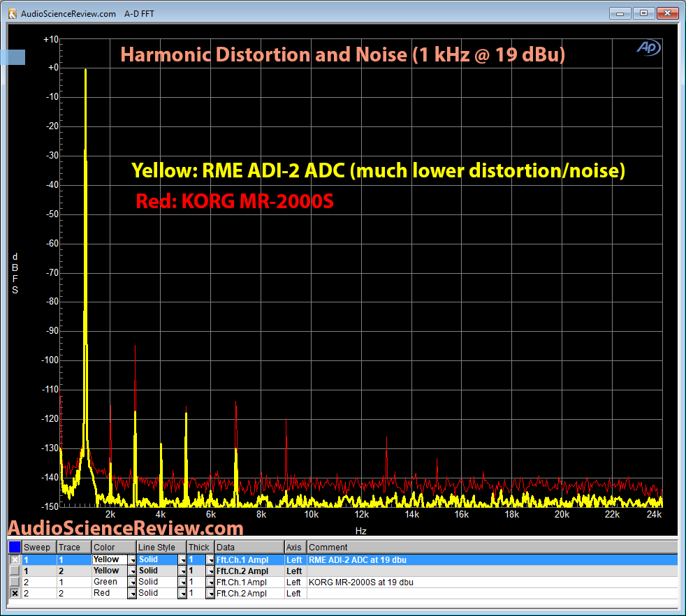 RME ADI-2 ADC and Korg MR-2000S 1 khz distortion measurement.png