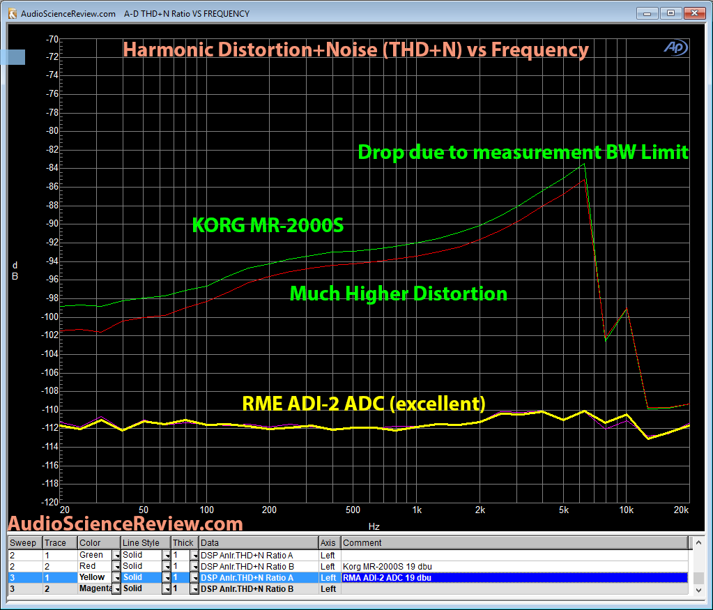 RME ADI-2 ADC and Korg MR-2000S distortion measurement.png