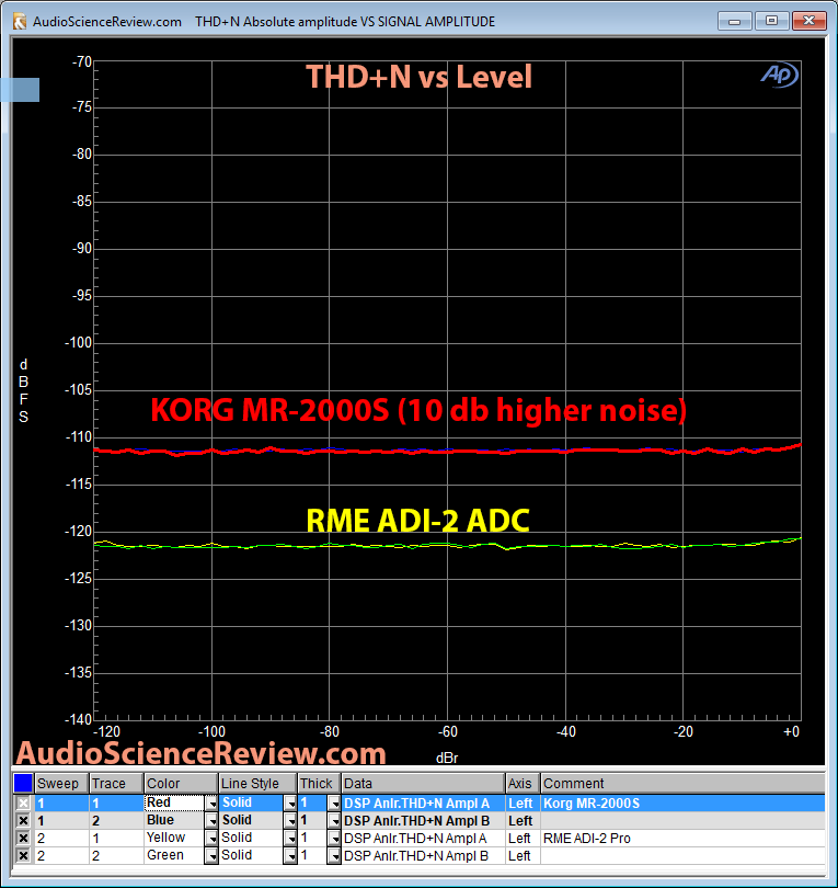 RME ADI-2 ADC and Korg MR-2000S THD+N vs Level measurement.png