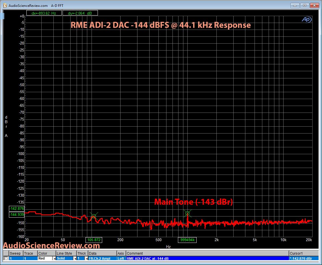 RME ADI-2 DAC -144 dB Test Tone Measurement.png