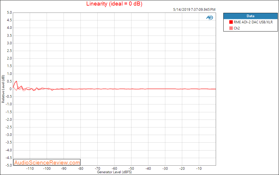 RME ADI-2 DAC And Headphone Amplifier Linearity Audio Measurements.png
