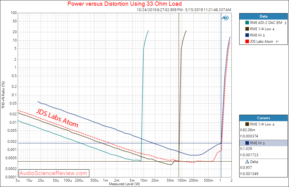 RME ADI-2 DAC And Headphone Amplifier Power at 33 Ohm vs JDS Labs Atom Audio Measurements.png