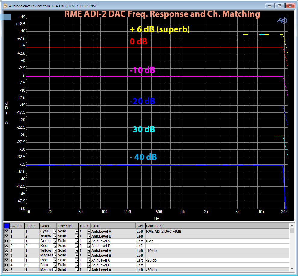 RME ADI-2 DAC Frequency Response and Channel Match Measurement.png