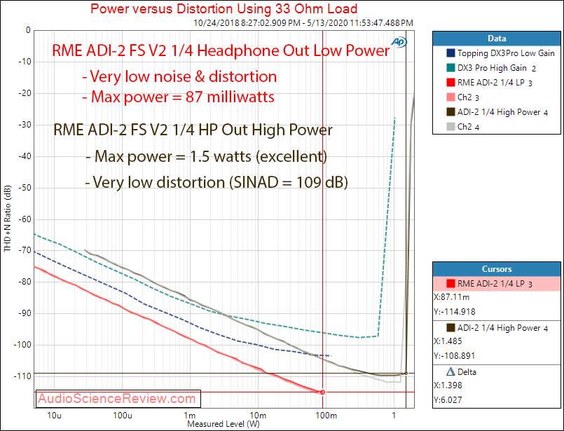 RME ADI-2 DAC FS Version 2  Headphone  Power into 33 ohm impedance Audio Measurements.png
