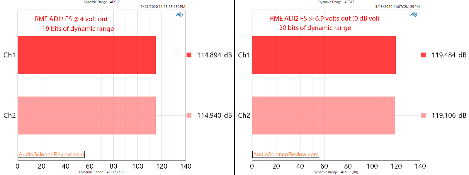 RME ADI-2 DAC FS Version 2 USB Dynamic Range Audio Measurements.png