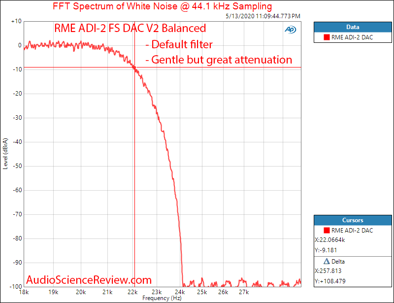 RME ADI-2 DAC FS Version 2 USB Filter Audio Measurements.png