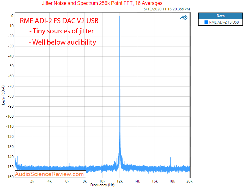 RME ADI-2 DAC FS Version 2 USB Jitter Audio Measurements.png