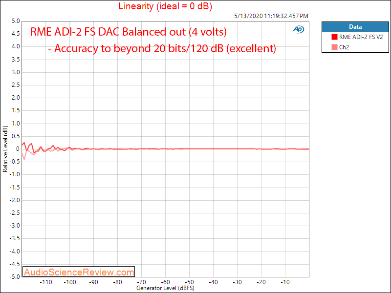 RME ADI-2 DAC FS Version 2 USB Linearity Audio Measurements.png