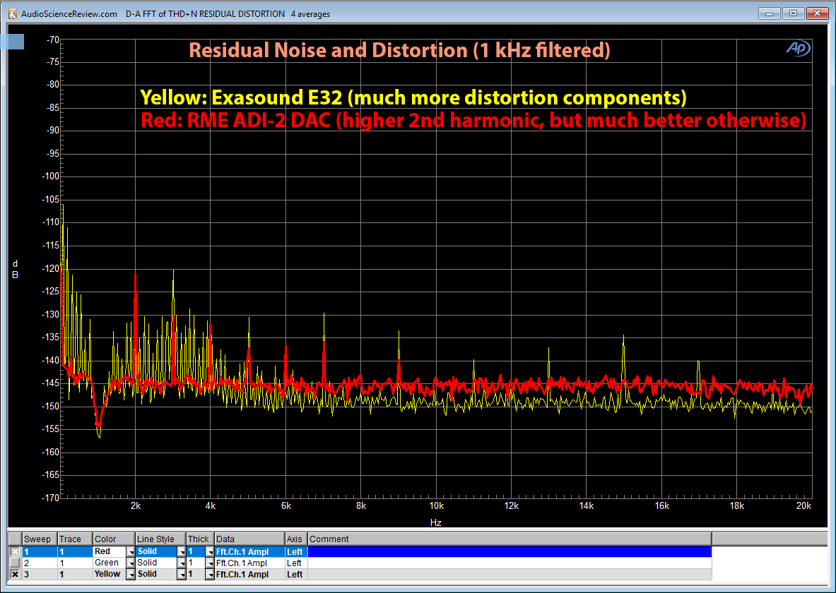 RME ADI-2 DAC residual harmonic distortion vs Exasound E32 Measurement.png