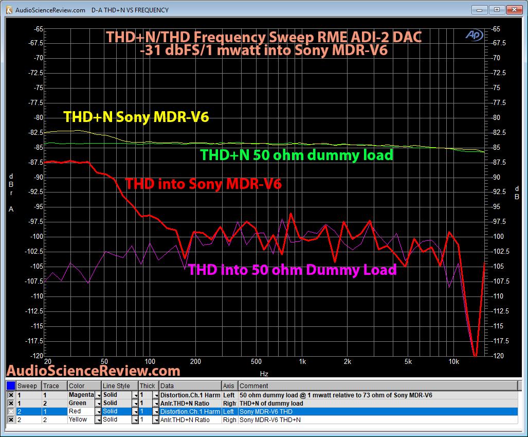 RME ADI-2 DAC THD into Sony MDRV6 headphones.png