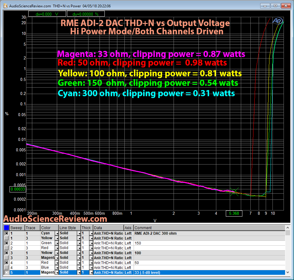 RME ADI-2 DAC THD+N vs Load Measurement.png