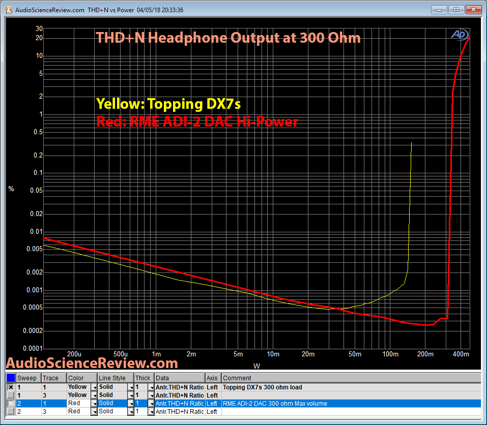 RME ADI-2 DAC THD+N vs Load vs Topping DX7s Measurement.png