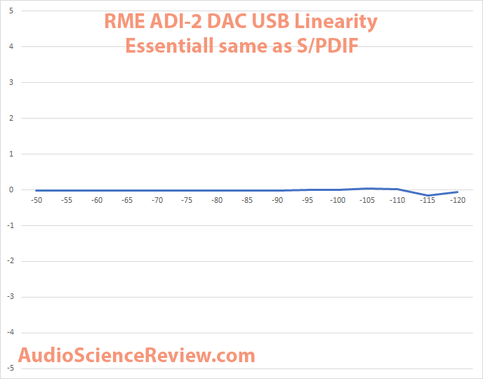 RME ADI-2 DAC USB Linearity Measurement.png