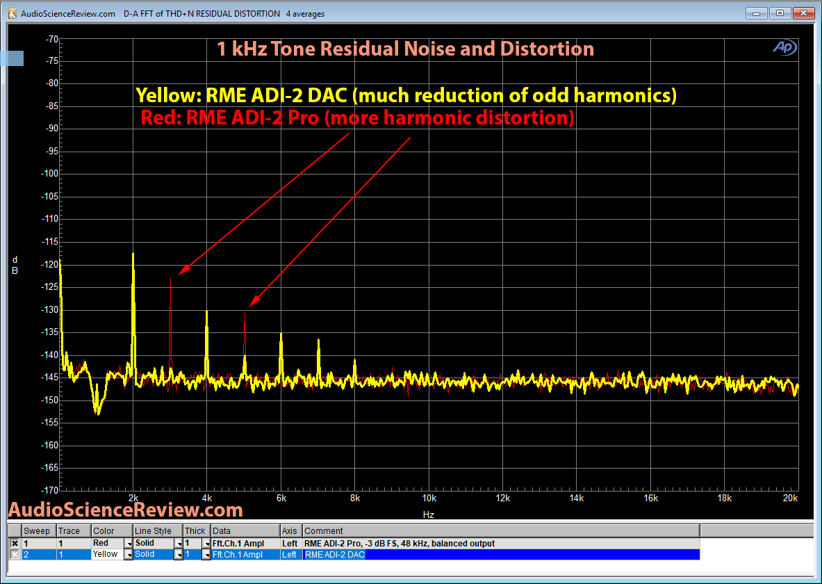 RME ADI-2 DAC vs ADI-2 Pro 1 kHz noise and distortion Measurement Comparison.png