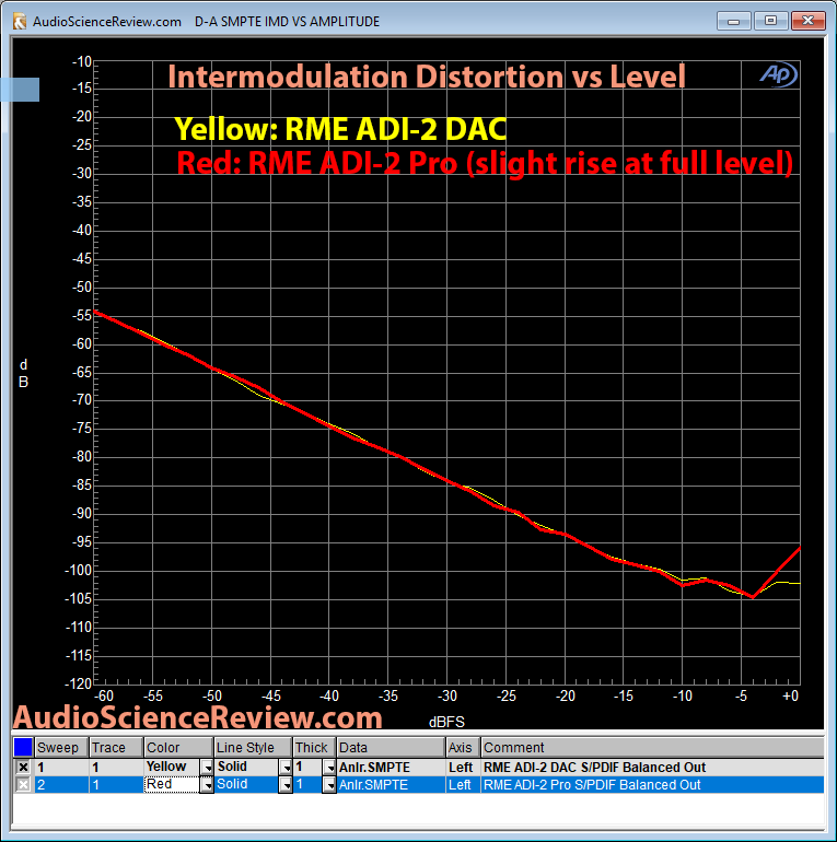 RME ADI-2 DAC vs ADI-2 Pro Intermodulation Distortion Measurement Comparison.png