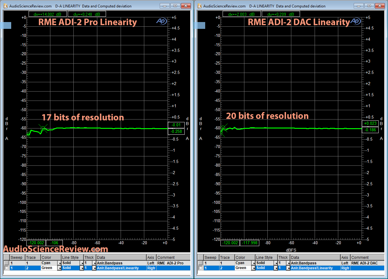 RME ADI-2 DAC vs ADI-2 Pro Linearity Measurement Comparison.png
