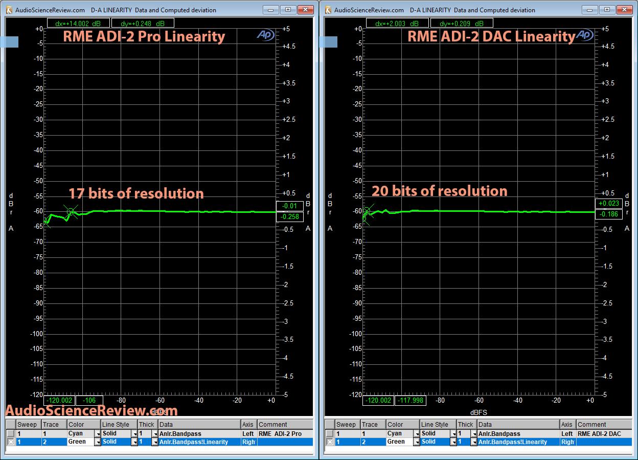 RME ADI-2 DAC vs ADI-2 Pro Linearity Measurement Comparison.png