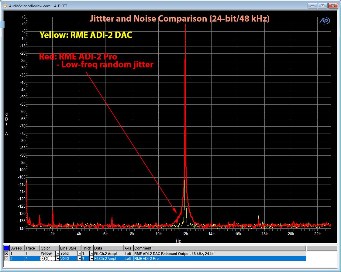 RME ADI-2 DAC vs ADI-2 Pro Noise and Jitter Measurement Comparison.png